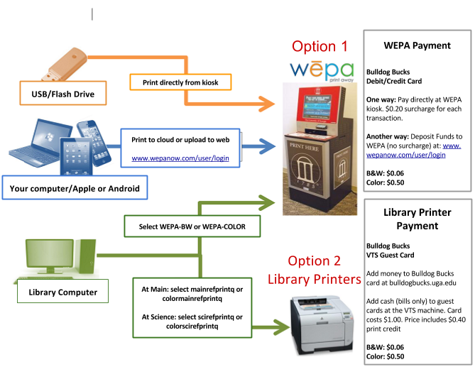 Flow chart of printing and payment options at the Libraries